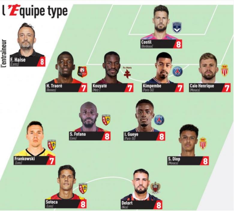 L'équipe-type de la 8ème journée de L1 (Saison 2021-2022)